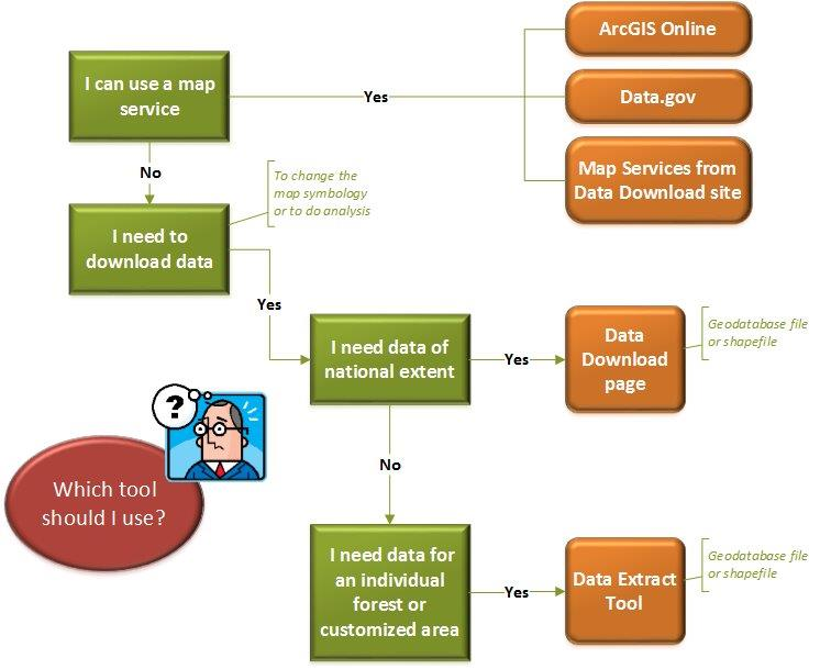 enterprise data tool choice flowchart